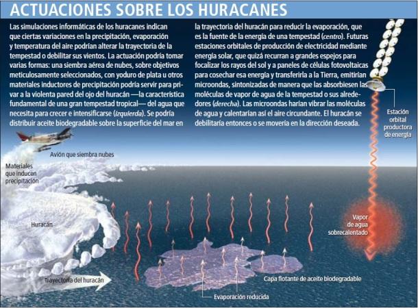 Control de huracanes