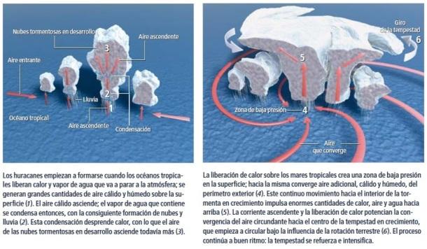 Formacion de un huracan-1